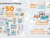 There are nearly two trillion packs manufactured around the world every year; even if we assume that only 1% of them are connected to the IoT, then we are talking about 20 billion packs in the network.