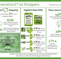 Generation Z shoppers (those aged from 15 to 24) are shop-happy and digitally-savvy consumers who are open to being influenced by retailers – but they also have high expectations of them.