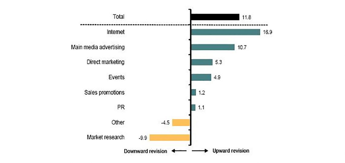 UK marketers have revised their budgets up in the first three months of 2017, with significant growth recorded in internet and main media advertising categories, according to the latest IPA Bellwether Report published today.