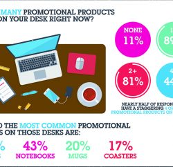 Almost 80% of people receiving a branded gift feel 'appreciated', according to new research published by the promotional product industry's trade body, the BPMA (British Promotional Merchandise Association) to coincide with this year's Promotional Products Week (PPW) which runs until October 6th.