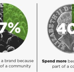 More than half (58%) of consumers aged 25 to 34 say they'd be likely to spend more money on a brand's products and services if they were part of its community, according to research from content agency Dialogue.