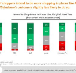 Shoppers are as deal hungry as ever this Christmas, with 42% stating they are on the lookout for promotional offers for the festive supermarket shop, according to a survey by coupon experts Valassis Limited.
