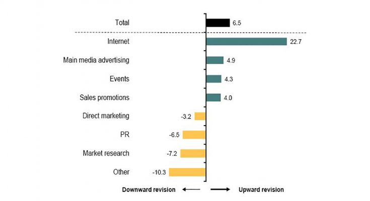 The latest IPA Bellwether report from the Institute of Practitioners in Advertising reveals a significant increase in the number of clients increasing their spend on 'sales promotion', at +4.0.