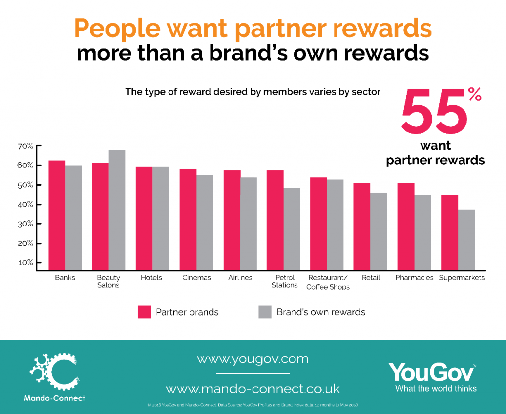 People want partner rewards more than a brand's own rewards
